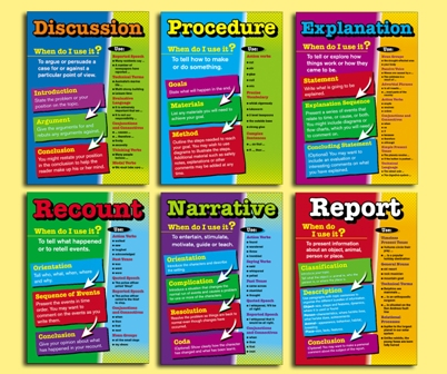 Teaching Writing Genres Posters Newsletter Resources To Introduce